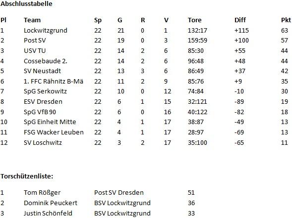 C-Junioren - 1. Stadtklasse